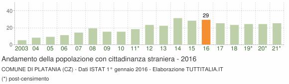 Grafico andamento popolazione stranieri Comune di Platania (CZ)