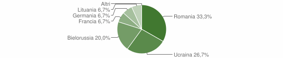 Grafico cittadinanza stranieri - Platania 2009