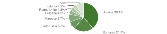 Grafico cittadinanza stranieri - Platania 2012