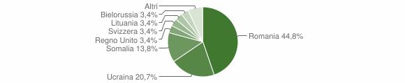 Grafico cittadinanza stranieri - Platania 2016