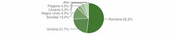 Grafico cittadinanza stranieri - Platania 2018