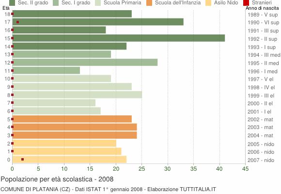 Grafico Popolazione in età scolastica - Platania 2008