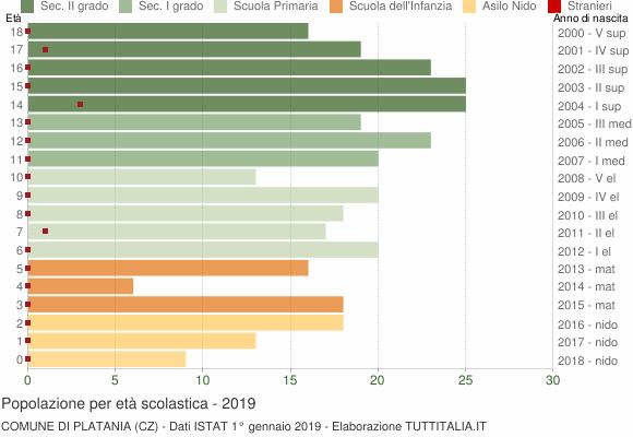 Grafico Popolazione in età scolastica - Platania 2019
