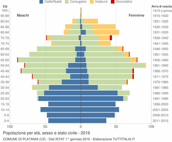 Grafico Popolazione per età, sesso e stato civile Comune di Platania (CZ)
