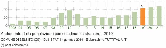 Grafico andamento popolazione stranieri Comune di Belsito (CS)