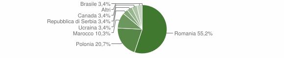 Grafico cittadinanza stranieri - Belsito 2011