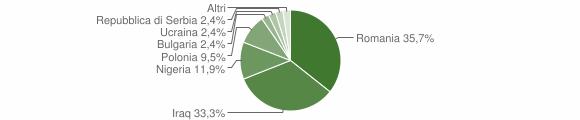 Grafico cittadinanza stranieri - Belsito 2019