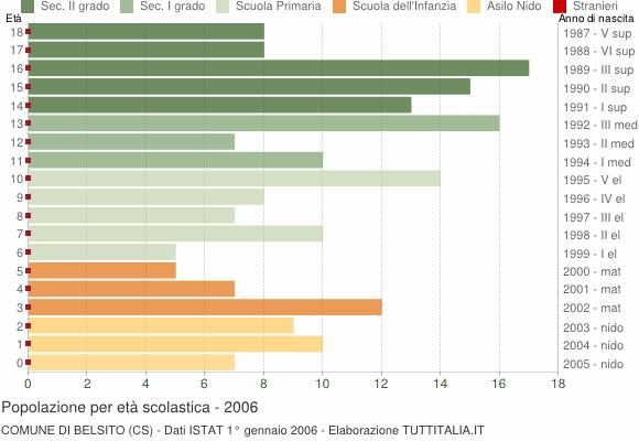 Grafico Popolazione in età scolastica - Belsito 2006