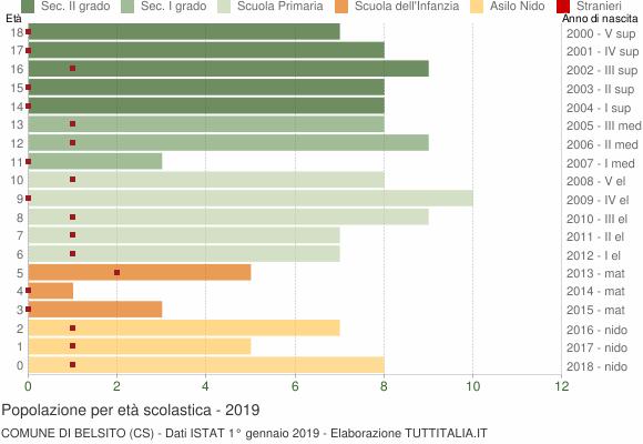 Grafico Popolazione in età scolastica - Belsito 2019
