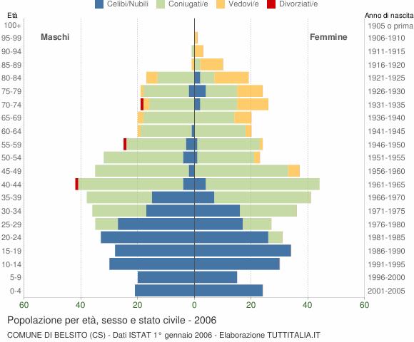 Grafico Popolazione per età, sesso e stato civile Comune di Belsito (CS)