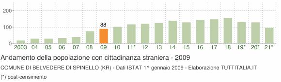 Grafico andamento popolazione stranieri Comune di Belvedere di Spinello (KR)