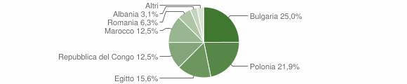 Grafico cittadinanza stranieri - Belvedere di Spinello 2006