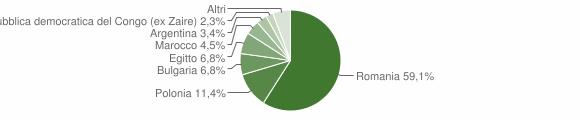 Grafico cittadinanza stranieri - Belvedere di Spinello 2009