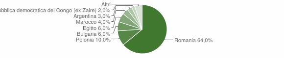 Grafico cittadinanza stranieri - Belvedere di Spinello 2010