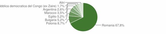 Grafico cittadinanza stranieri - Belvedere di Spinello 2011