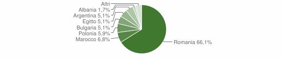 Grafico cittadinanza stranieri - Belvedere di Spinello 2012
