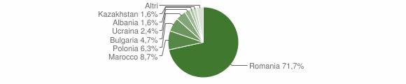 Grafico cittadinanza stranieri - Belvedere di Spinello 2015