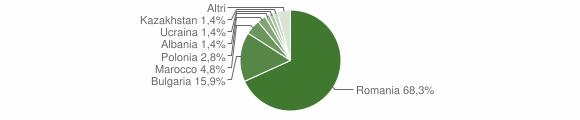 Grafico cittadinanza stranieri - Belvedere di Spinello 2017