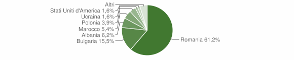 Grafico cittadinanza stranieri - Belvedere di Spinello 2019