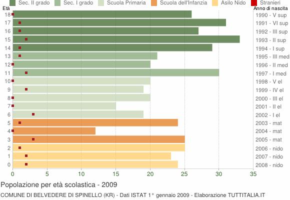 Grafico Popolazione in età scolastica - Belvedere di Spinello 2009