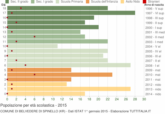 Grafico Popolazione in età scolastica - Belvedere di Spinello 2015