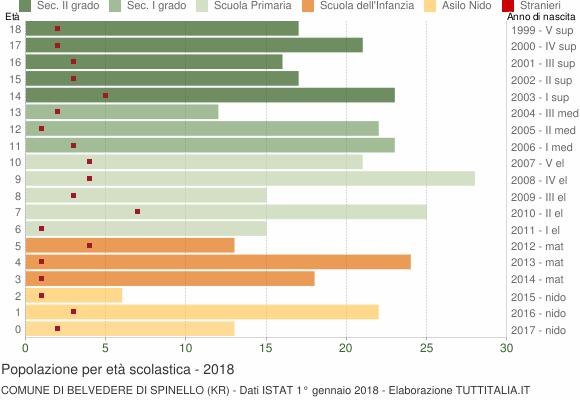 Grafico Popolazione in età scolastica - Belvedere di Spinello 2018