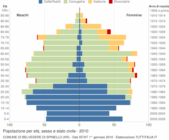 Grafico Popolazione per età, sesso e stato civile Comune di Belvedere di Spinello (KR)
