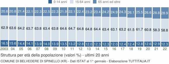Grafico struttura della popolazione Comune di Belvedere di Spinello (KR)