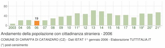 Grafico andamento popolazione stranieri Comune di Caraffa di Catanzaro (CZ)
