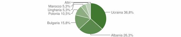 Grafico cittadinanza stranieri - Caraffa di Catanzaro 2006