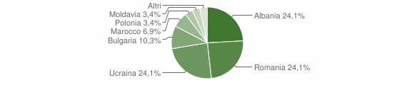 Grafico cittadinanza stranieri - Caraffa di Catanzaro 2008