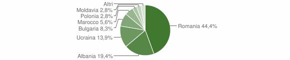Grafico cittadinanza stranieri - Caraffa di Catanzaro 2009
