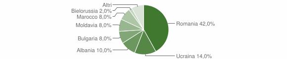 Grafico cittadinanza stranieri - Caraffa di Catanzaro 2011