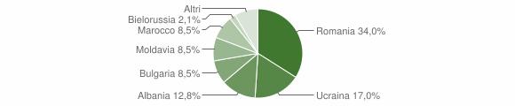 Grafico cittadinanza stranieri - Caraffa di Catanzaro 2012