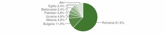 Grafico cittadinanza stranieri - Caraffa di Catanzaro 2016