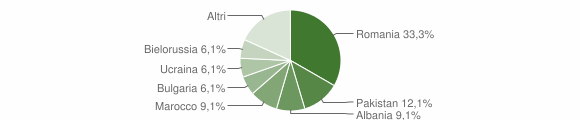 Grafico cittadinanza stranieri - Caraffa di Catanzaro 2018
