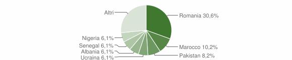 Grafico cittadinanza stranieri - Caraffa di Catanzaro 2019