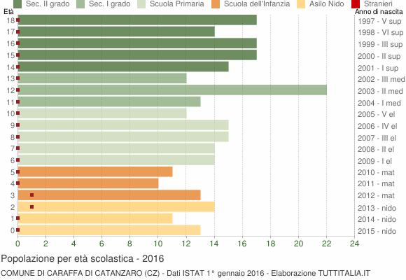 Grafico Popolazione in età scolastica - Caraffa di Catanzaro 2016