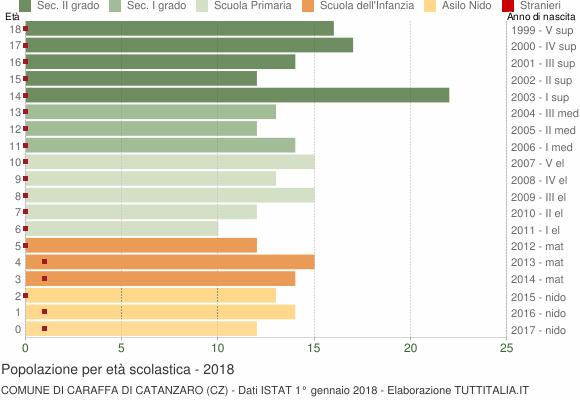 Grafico Popolazione in età scolastica - Caraffa di Catanzaro 2018