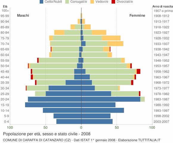 Grafico Popolazione per età, sesso e stato civile Comune di Caraffa di Catanzaro (CZ)