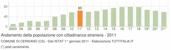 Grafico andamento popolazione stranieri Comune di Cerisano (CS)