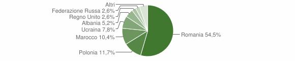 Grafico cittadinanza stranieri - Cerisano 2016