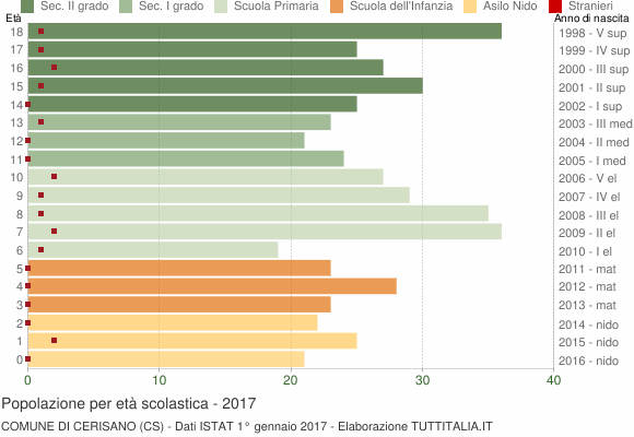 Grafico Popolazione in età scolastica - Cerisano 2017