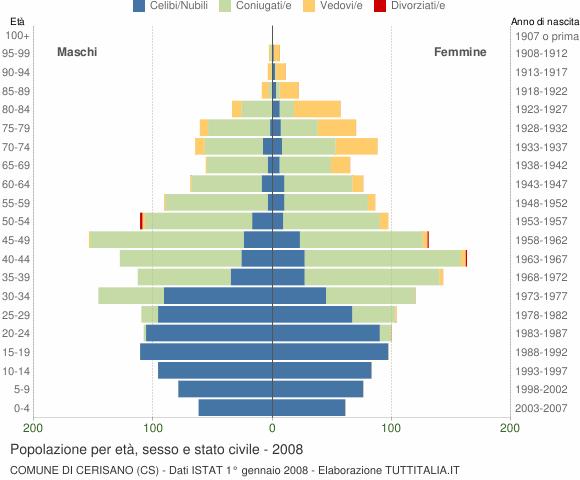 Grafico Popolazione per età, sesso e stato civile Comune di Cerisano (CS)