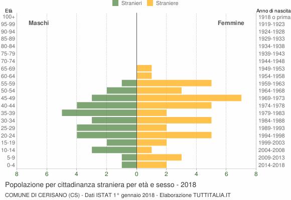 Grafico cittadini stranieri - Cerisano 2018
