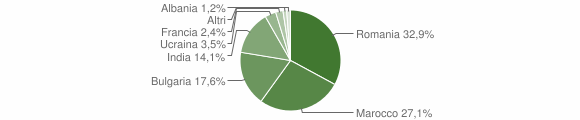 Grafico cittadinanza stranieri - Portigliola 2018