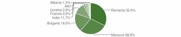Grafico cittadinanza stranieri - Portigliola 2019