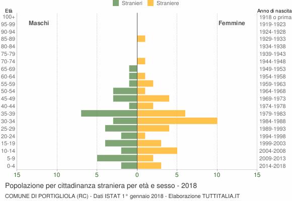 Grafico cittadini stranieri - Portigliola 2018