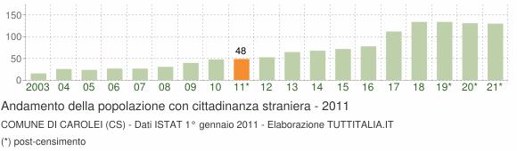 Grafico andamento popolazione stranieri Comune di Carolei (CS)