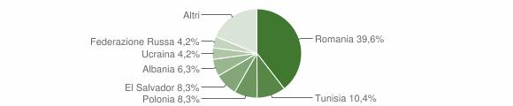 Grafico cittadinanza stranieri - Carolei 2011